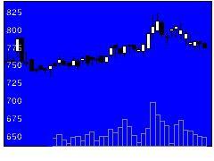 4728トーセの株式チャート
