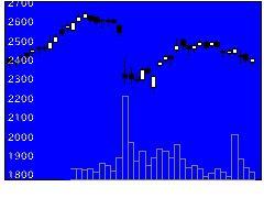 4732ユー・エス・エスの株価チャート