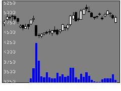 4733OBCの株価チャート