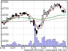 4733OBCの株式チャート