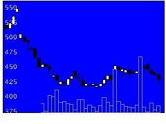 4735京進の株価チャート