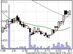 4736日本ラッドの株価チャート