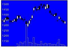 4751サイバーエージェントの株価チャート