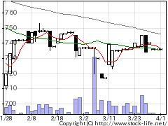 4752昭和システムの株式チャート