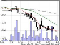 4754トスネットの株式チャート