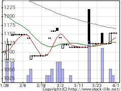 4760ALPHAの株式チャート