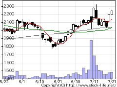 4763C&Rの株価チャート