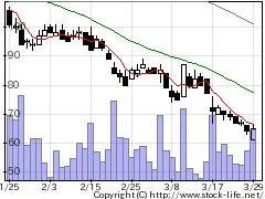 4764サムライJPの株価チャート
