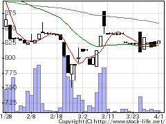 4769ICの株式チャート