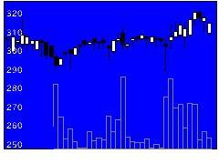 4770図研エルミックの株価チャート