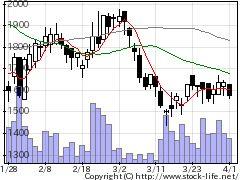 4771エフアンドエムの株式チャート