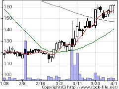 4772ストリームMの株価チャート
