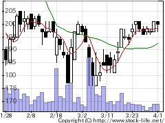 4777ガーラの株価チャート