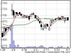 4783日ダイナミクの株価チャート
