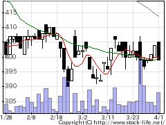 4784GMO−APの株式チャート