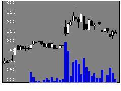 4792山田コンサルの株価チャート