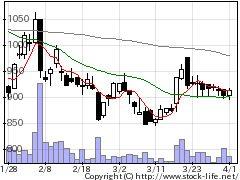 4800オリコンの株価チャート