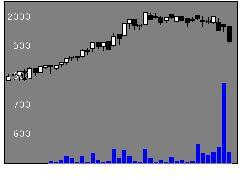 4809パラカの株式チャート