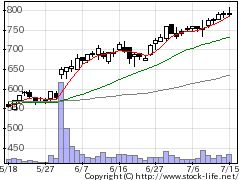 4813ACCESSの株価チャート