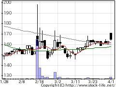 4814ネクストウェアの株式チャート