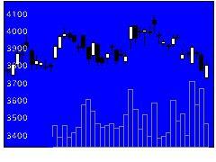 4819デジタルガレージの株式チャート