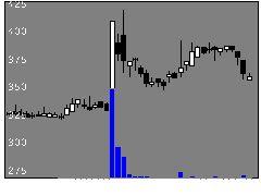 4824メディアSの株式チャート
