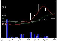 4827BワンHDの株価チャート