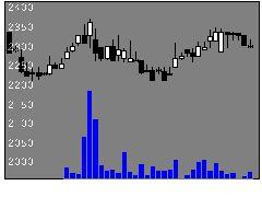 4832JFEシステムズの株式チャート