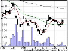 4837シダックスの株価チャート