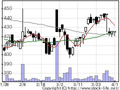 4838Sシャワーの株式チャート