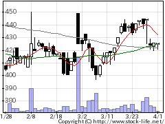 4838Sシャワーの株価チャート