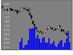4839WOWOWの株価チャート