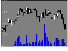 4845スカラの株価チャート