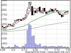 4847インテリWの株式チャート
