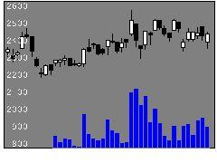 4848フルキャストの株価チャート