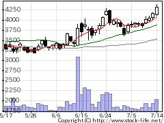 4880セルソースの株式チャート
