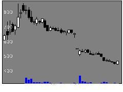 4884クリングルの株式チャート