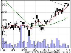 4885室町ケミカルの株価チャート