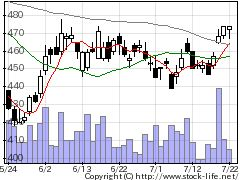 4902コニカミノルタの株式チャート