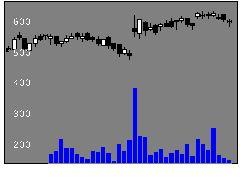 4912ライオンの株式チャート