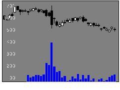 4917マンダムの株式チャート