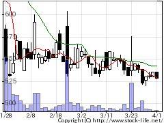 4918アイビーの株価チャート