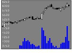 4919ミルボンの株価チャート