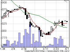 4920日本色材の株価チャート
