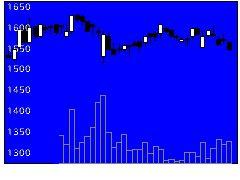 4923コタの株価チャート