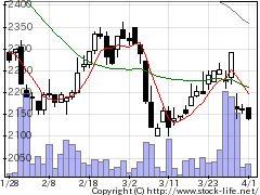 4925ハーバー研の株価チャート