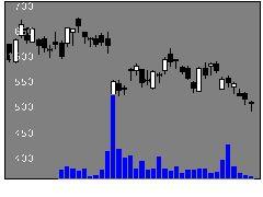 4927ポーラHDの株価チャート