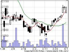 4930グラフィコの株価チャート
