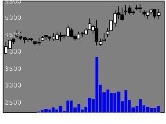 4933Ineの株価チャート