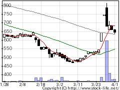 4935リベルタの株価チャート